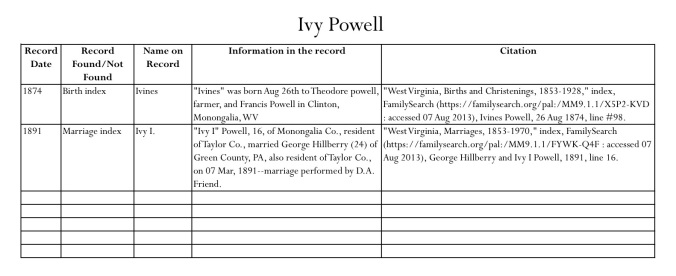 Sample chart for Ivy's records