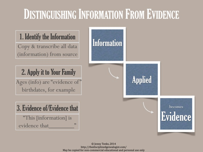 Distinguishing Info from Evidence